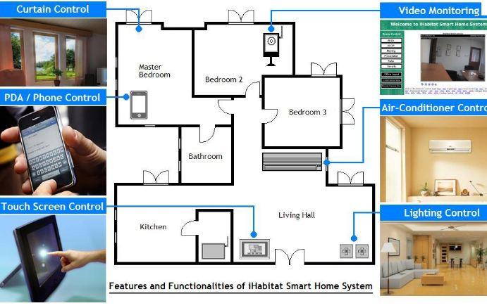 casa intelligente domotica