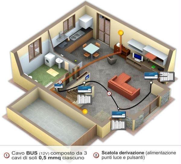 domotica casa