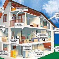 Domotica e risparmio energetico