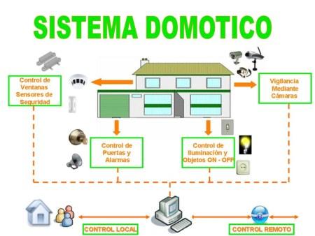 domotica pdf
