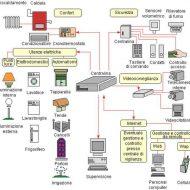 Impianti domotici schemi
