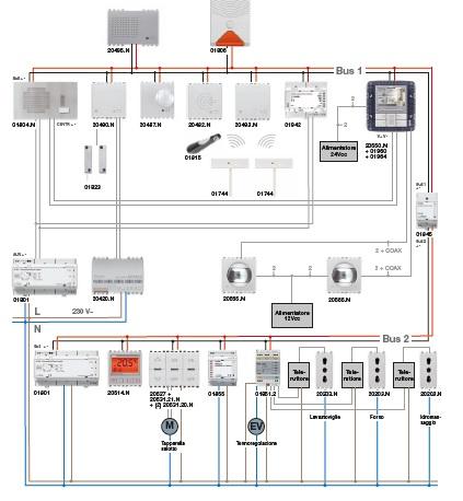 impianto elettrico domotica