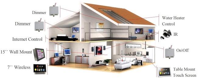 progetto casa domotica