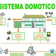 Sistema domotica